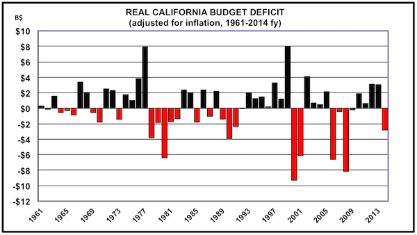 Data from California Department of Finance, BEA.gov, UCLA Anderson Forecast