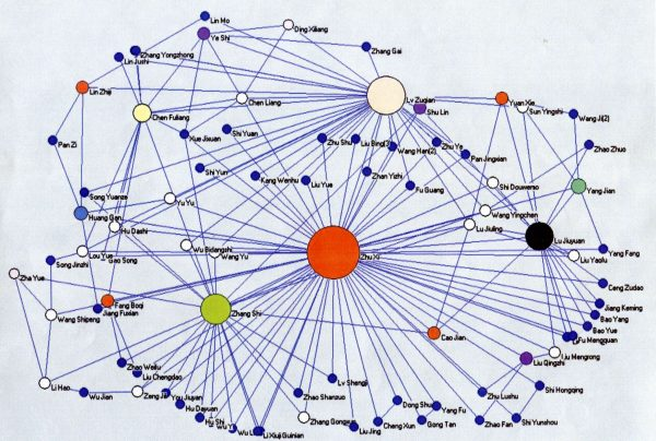 Collins map of the relationships between philosophers in 11th and 12th century China. Zhu Xi, the philosopher represented by the red dot in the center, is the most influential scholar of the Neo-Confucians.    Courtesy of Randall Collins.