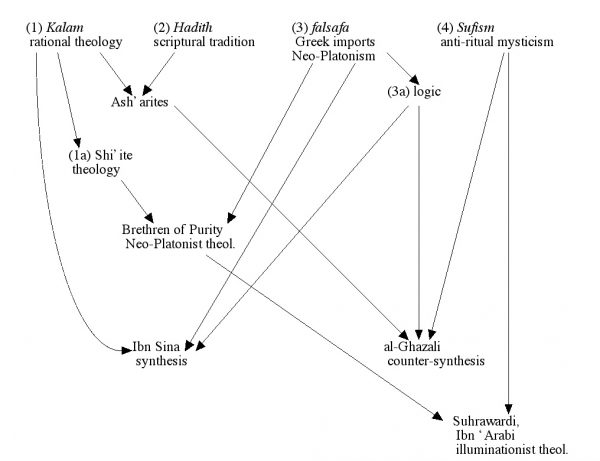 Collins researched the networks of Islamic thinkers in the 8th through 12th century. Courtesy of Randall Collins.